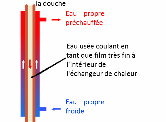 Principe ReQup-Plus QB1